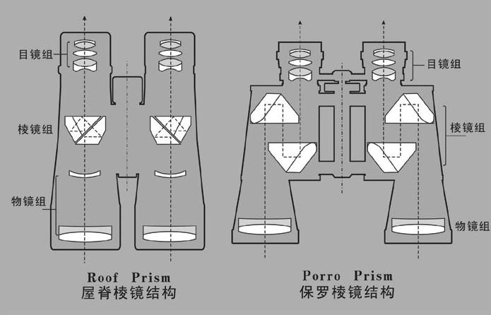 望远镜镀膜有什么用?镀膜都有哪几种?镀膜望远镜怎么选?知识点!插图(6)