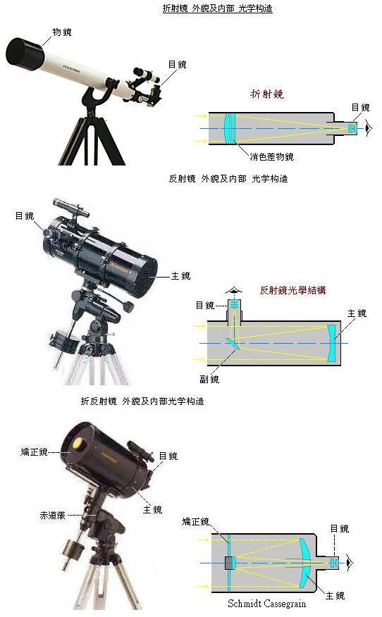 天文望远镜插图(9)