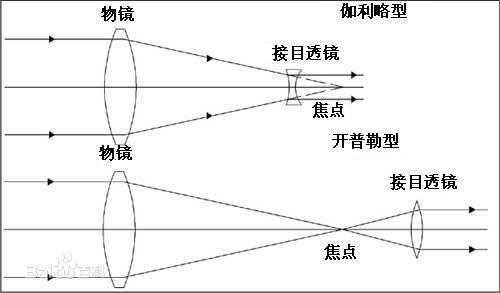 望远镜原理